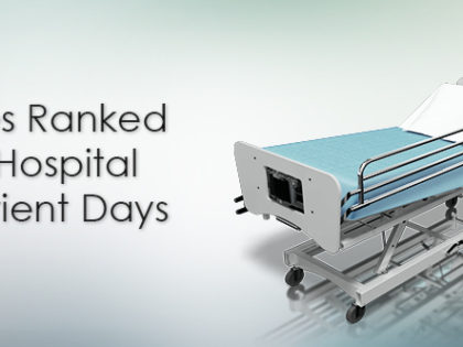 States Ranked by Hospital Inpatient Days